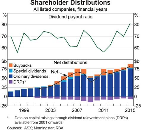 The Rise in Dividend Payments | Bulletin – March Quarter