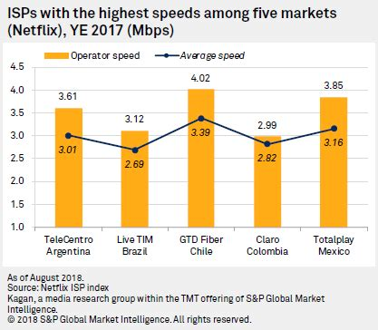 Ultra-Fast Broadband Services Remain A Niche Offering In
