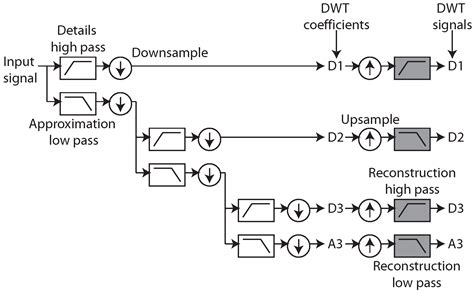 Sensors | Free Full-Text | An Analog Circuit Approximation