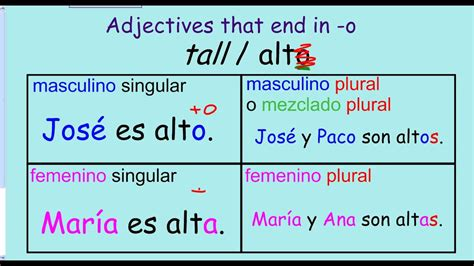 The verb SER and adjectives (descriptions) in Spanish